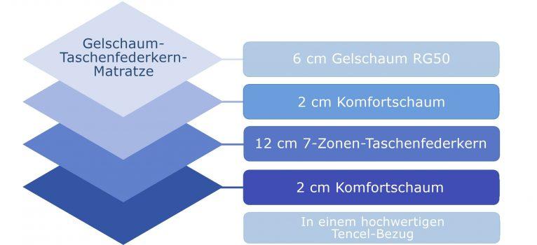 On Top Gelschaum - Infolayers-min